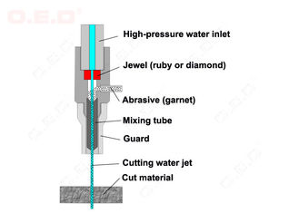 Cutting And Shaping Small Water Jet Cutter For Water Jet Machine In Mining Wooden Cutting
